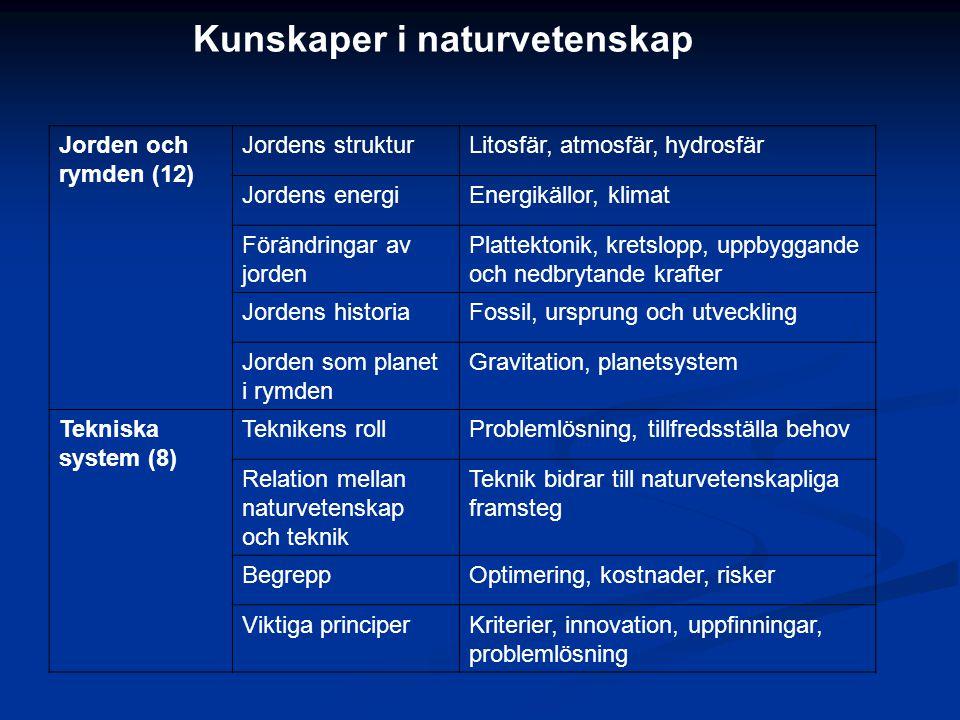 Jorden och rymden (12) Jordens strukturLitosfär, atmosfär, hydrosfär Jordens energiEnergikällor, klimat Förändringar av jorden Plattektonik, kretslopp