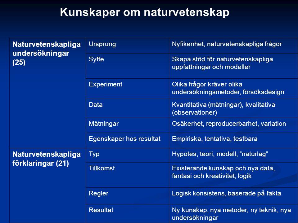 Naturvetenskapliga undersökningar (25) UrsprungNyfikenhet, naturvetenskapliga frågor SyfteSkapa stöd för naturvetenskapliga uppfattningar och modeller