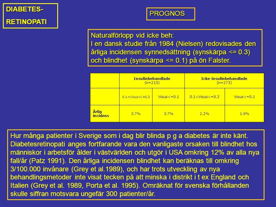 Naturalförlopp vid icke beh: I en dansk studie från 1984 (Nielsen) redovisades den årliga incidensen synnedsättning (synskärpa <= 0.3) och blindhet (synskärpa <= 0.1) på ön Falster.