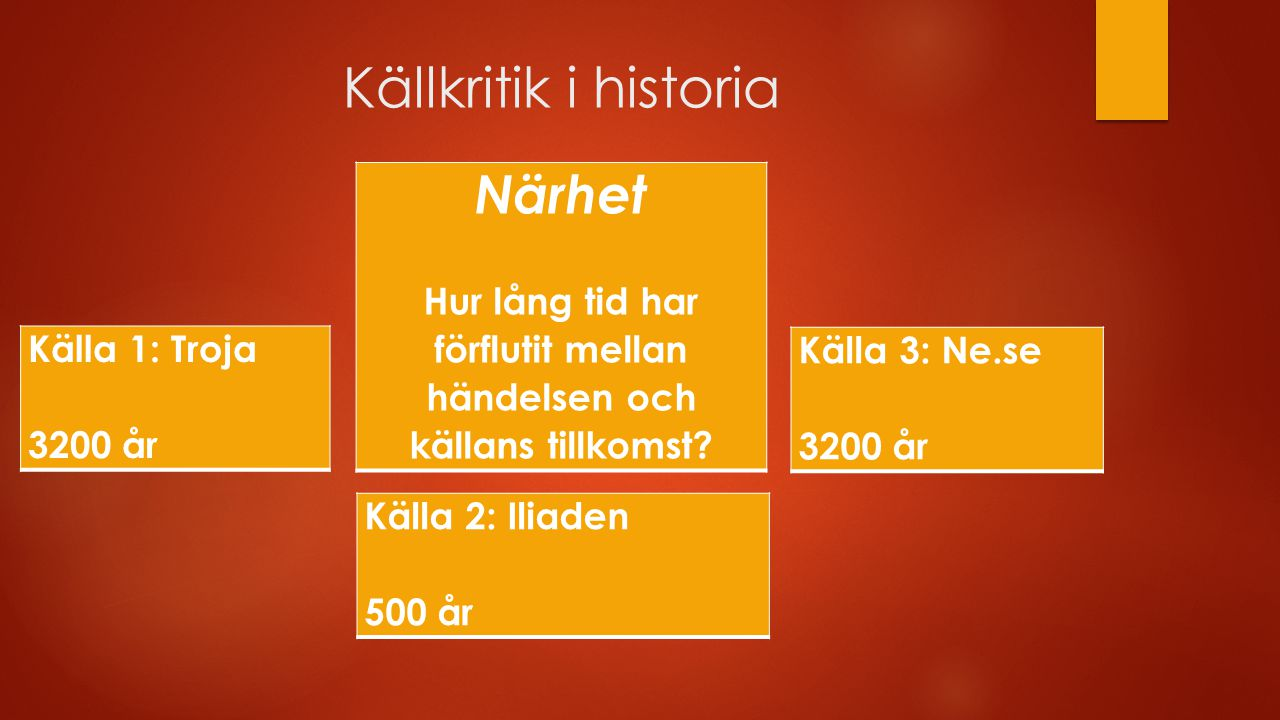 Källkritik i historia Upphovsman och beroende Förstahandskälla eller andrahandskälla.