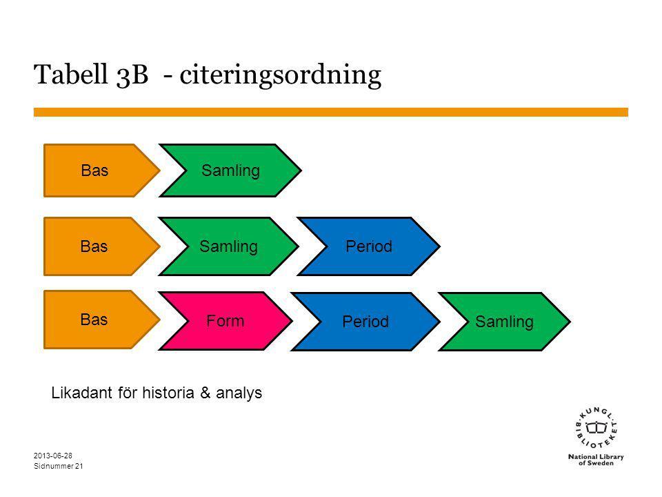 Sidnummer Tabell 3B - citeringsordning 2013-06-28 21 BasSamling Bas Samling Form Period SamlingPeriod Likadant för historia & analys