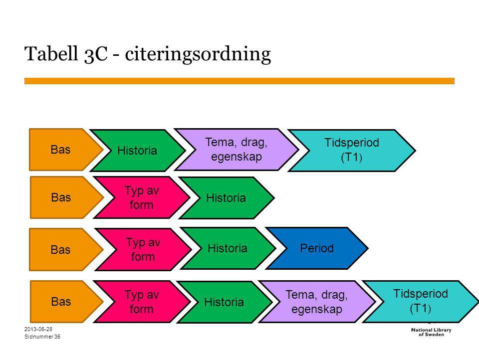 Sidnummer Tabell 3C - citeringsordning 2013-06-28 35 Tema, drag, egenskap Historia Typ av form Bas Period Bas Typ av form Historia Bas Historia Tema, drag, egenskap Tidsperiod (T1 ) Bas Typ av form Historia