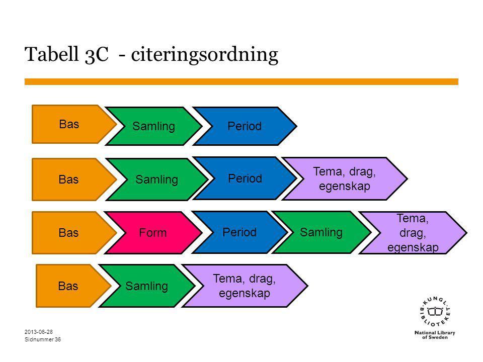 Sidnummer Tabell 3C - citeringsordning 2013-06-28 36 Bas Samling Bas Samling Form Period SamlingPeriod Tema, drag, egenskap BasSamling Tema, drag, egenskap