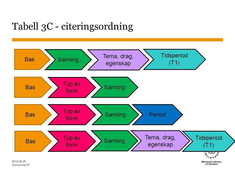 Sidnummer Tabell 3C - citeringsordning 2013-06-28 37 PeriodBas Typ av form Samling Bas Typ av form Samling Tema, drag, egenskap Tidsperiod (T1) Bas Samling Tema, drag, egenskap Tidsperiod (T1 ) Bas Typ av form Samling