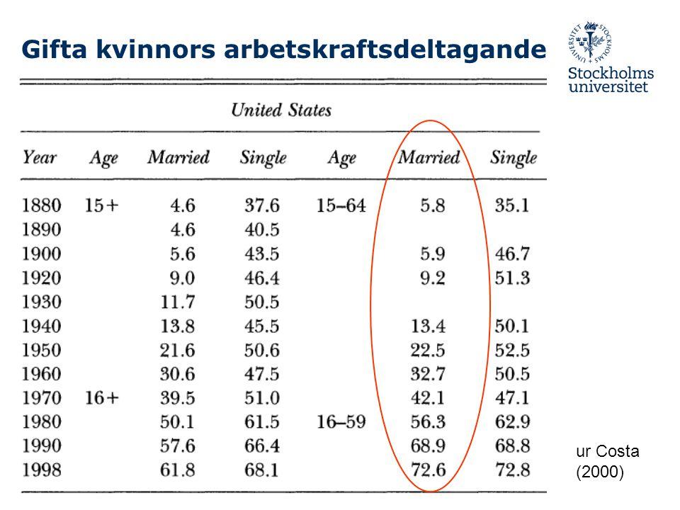 Genusskillnader i förmögenheter Sverige, 2003