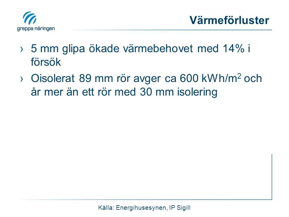 Värmeförluster ›5 mm glipa ökade värmebehovet med 14% i försök ›Oisolerat 89 mm rör avger ca 600 kWh/m 2 och år mer än ett rör med 30 mm isolering Källa: Energihusesynen, IP Sigill