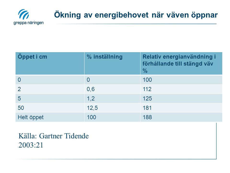 Ökning av energibehovet när väven öppnar Öppet i cm% inställningRelativ energianvändning i förhållande till stängd väv % 00100 20,6112 51,2125 5012,5181 Helt öppet100188 Källa: Gartner Tidende 2003:21