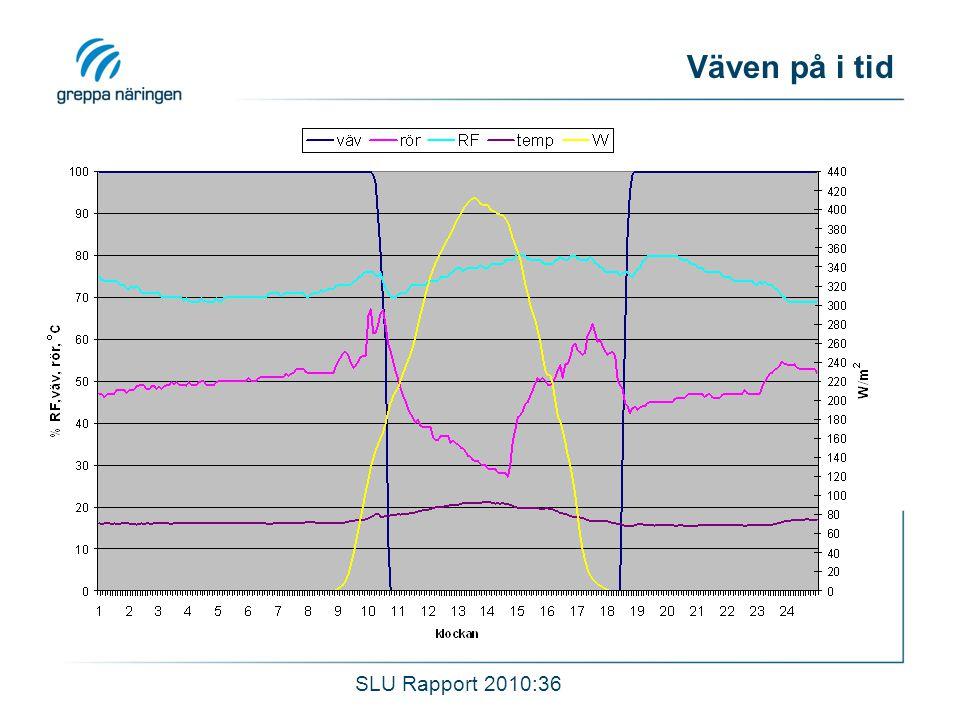 Väven på i tid SLU Rapport 2010:36
