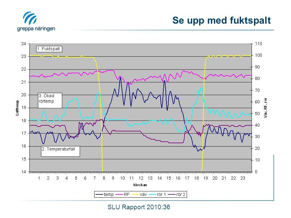 Se upp med fuktspalt SLU Rapport 2010:36
