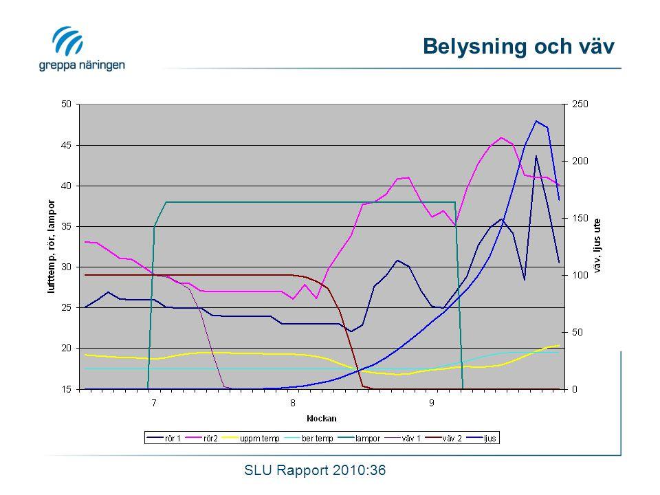 Belysning och väv SLU Rapport 2010:36