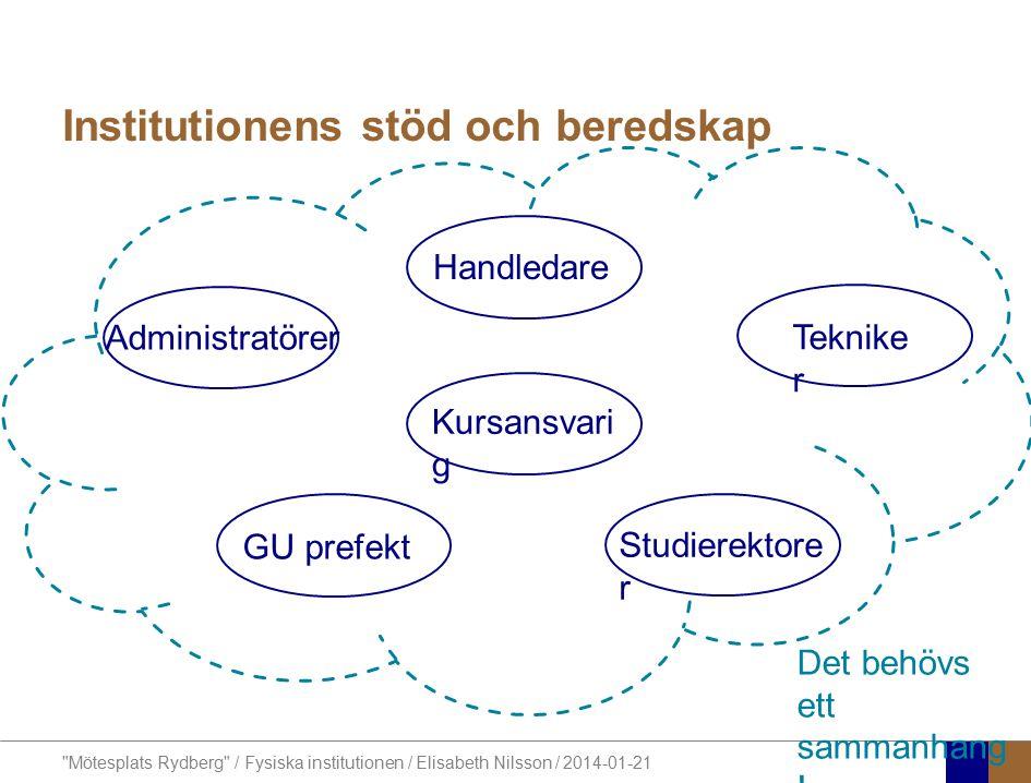 Mötesplats Rydberg / Fysiska institutionen / Elisabeth Nilsson / 2014-01-21 Hjälp till att definiera detta sammanhang .