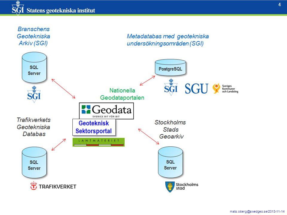 15 mats.oberg@swedgeo.se/2013-11-14 15 Återexport till GeoSuite (det finns en manual/lathund)