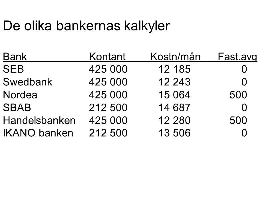 De olika bankernas kalkyler BankKontantKostn/månFast.avg SEB425 00012 1850 Swedbank425 00012 2430 Nordea425 00015 064500 SBAB212 50014 6870 Handelsbanken425 00012 280500 IKANO banken212 50013 5060