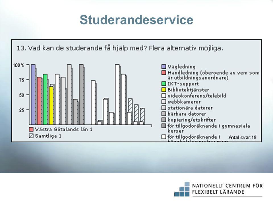 Studerandeservice