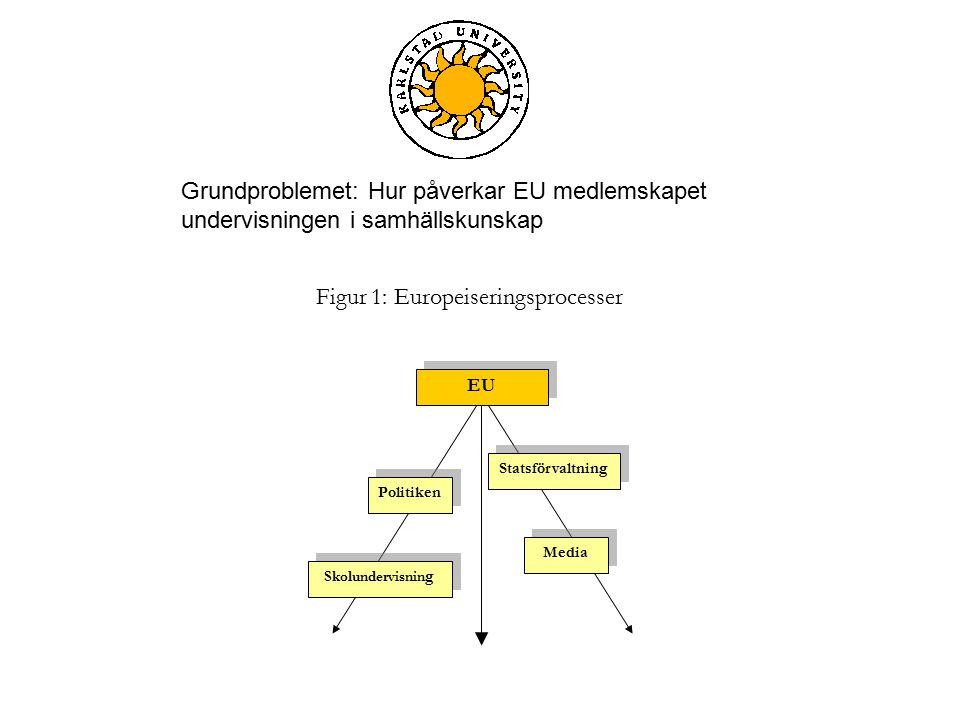 Figur 1: Europeiseringsprocesser Statsförvaltning EU Politiken Media Skolundervisnin g Grundproblemet: Hur påverkar EU medlemskapet undervisningen i samhällskunskap