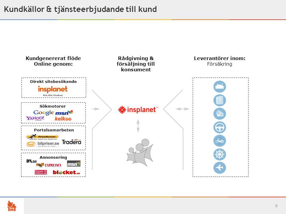 5 Kundkällor & tjänsteerbjudande till kund Annonsering Sökmotorer Portalsamarbeten Direkt sitebesökande Kundgenererat flöde Online genom: Rådgivning & försäljning till konsument Leverantörer inom: Försäkring
