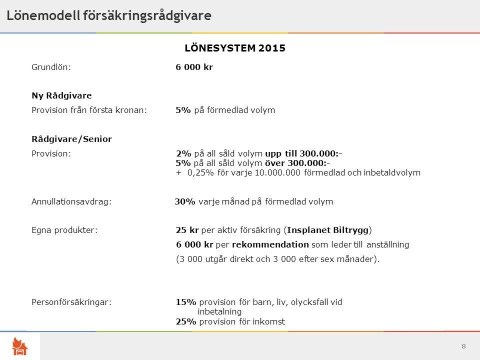 8 Lönemodell försäkringsrådgivare LÖNESYSTEM 2015 Grundlön: 6 000 kr Ny Rådgivare Provision från första kronan: 5% på förmedlad volym Rådgivare/Senior Provision: 2% på all såld volym upp till 300.000:- 5% på all såld volym över 300.000:- + 0,25% för varje 10.000.000 förmedlad och inbetaldvolym Annullationsavdrag: 30% varje månad på förmedlad volym Egna produkter:25 kr per aktiv försäkring (Insplanet Biltrygg) 6 000 kr per rekommendation som leder till anställning (3 000 utgår direkt och 3 000 efter sex månader).