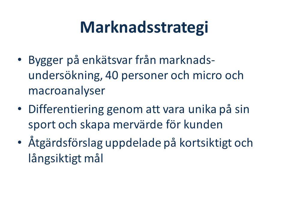 Marknadsstrategi Bygger på enkätsvar från marknads- undersökning, 40 personer och micro och macroanalyser Differentiering genom att vara unika på sin sport och skapa mervärde för kunden Åtgärdsförslag uppdelade på kortsiktigt och långsiktigt mål