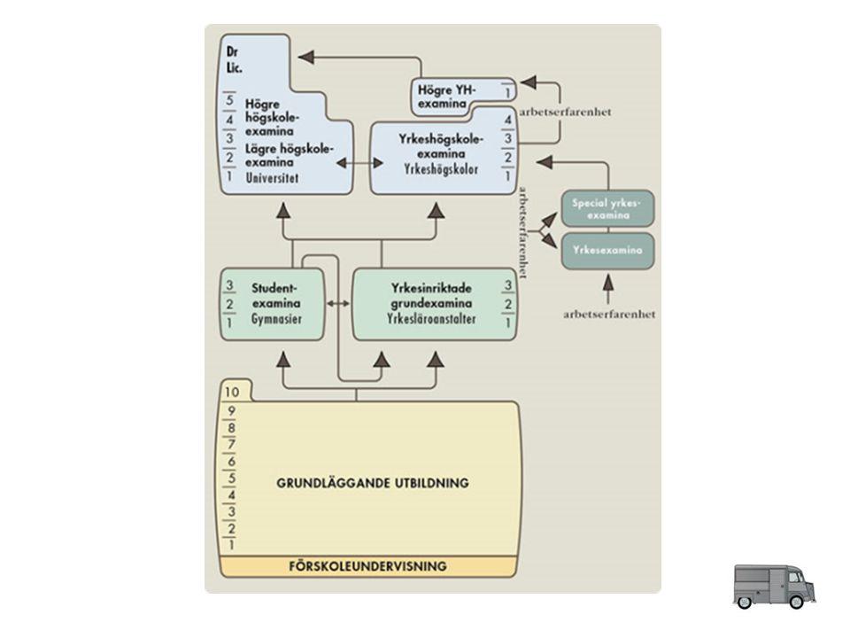 Yrkesutbildning Yrkesutbildningen omfattar yrkesinriktade grundexamina samt yrkes- och specialyrkesexamina inom den yrkesinriktade tilläggsutbildningen.