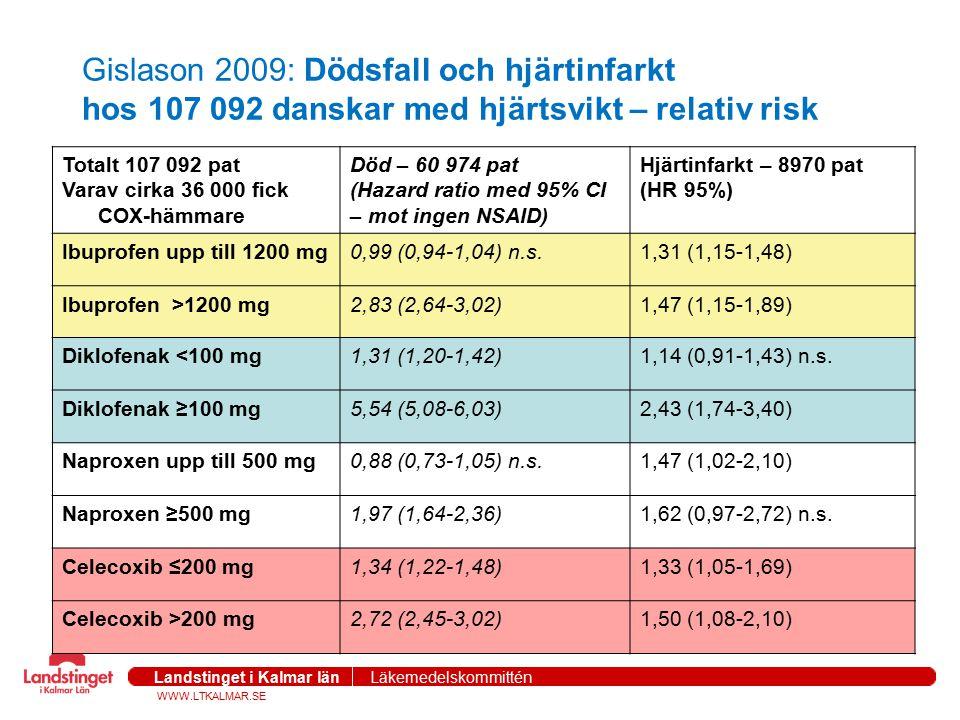 WWW.LTKALMAR.SE Landstinget i Kalmar län Läkemedelskommittén Gislason 2009: Dödsfall och hjärtinfarkt hos 107 092 danskar med hjärtsvikt – relativ ris