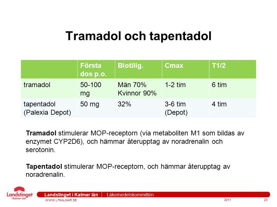 WWW.LTKALMAR.SE Landstinget i Kalmar län Läkemedelskommittén Tramadol och tapentadol Första dos p.o. Biotillg.CmaxT1/2 tramadol50-100 mg Män 70% Kvinn