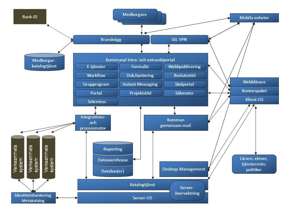 Server-OS Katalogtjänst Integrations- och processmotor Kommunal Intra- och extranätportal E-tjänsterFormulärWebbpublicering Databas(er) WorkflowDok.hanteringBeslutsstöd GrupprogramInstant MessagingSkolportal PortalProjektstödSökmotor Brandvägg Kommun gemensam mail Verksamhets system Medborgae Medborgare Desktop Management Identitetshantering Metakatalog Webbläsare Kontorspaket Klient-OS Medborgar- katalogtjänst Bank-ID Mobila enheter Datawarehouse Reporting Server- övervaktning Lärare, elever, tjänstermän, politiker Sekretess SSL VPN