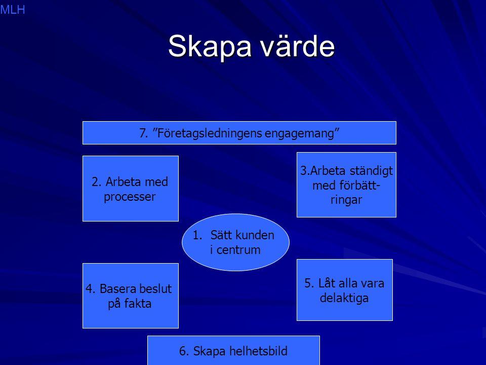 Skapa värde Skapa värde 1.Sätt kunden i centrum 2. Arbeta med processer 3.Arbeta ständigt med förbätt- ringar 4. Basera beslut på fakta 5. Låt alla va