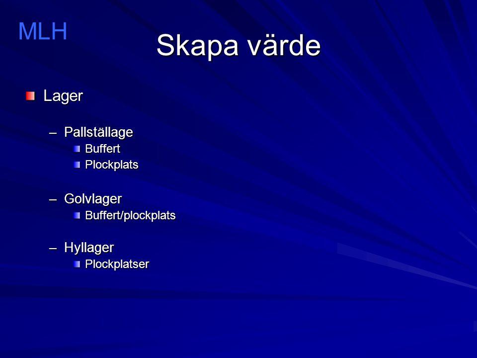 Skapa värde Lager –Pallställage BuffertPlockplats –Golvlager Buffert/plockplats –Hyllager Plockplatser MLH