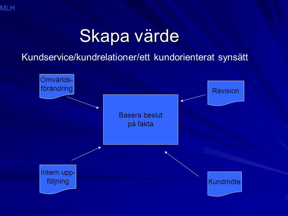 Skapa värde Kundservice/kundrelationer/ett kundorienterat synsätt Basera beslut på fakta Intern upp- följning Revision Kundmöte Omvärlds- förändring M
