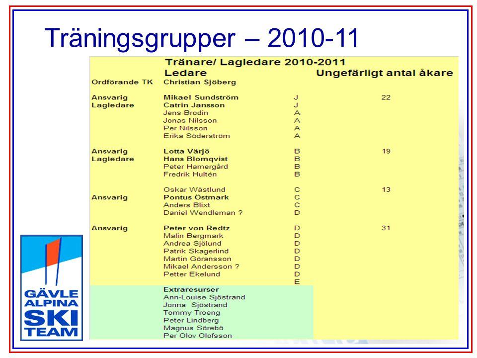 Träningsgrupper – 2010-11