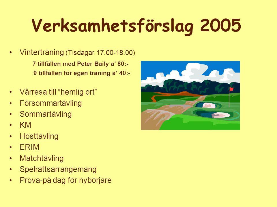Verksamhetsförslag 2005 Vinterträning (Tisdagar 17.00-18.00) 7 tillfällen med Peter Baily a' 80:- 9 tillfällen för egen träning a' 40:- Vårresa till hemlig ort Försommartävling Sommartävling KM Hösttävling ERIM Matchtävling Spelrättsarrangemang Prova-på dag för nybörjare