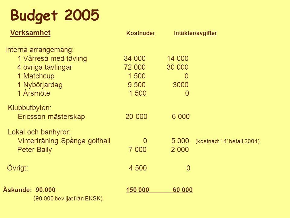 Styrelsen för EKSK Budget 2005 Interna arrangemang: 1 Vårresa med tävling34 00014 000 4 övriga tävlingar72 00030 000 1 Matchcup1 5000 1 Nybörjardag9 5003000 1 Årsmöte 1 500 0 Klubbutbyten: Ericsson mästerskap 20 000 6 000 Lokal och banhyror: Vinterträning Spånga golfhall 0 5 000 (kostnad: 14' betalt 2004) Peter Baily 7 000 2 000 Övrigt: 4 500 0 Äskande: 90.000 150 000 60 000 ( 90.000 beviljat från EKSK) Verksamhet Kostnader Intäkter/avgifter