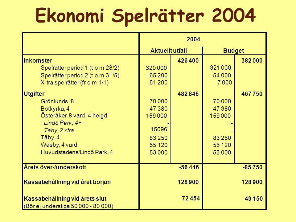 Ekonomi Spelrätter 2004 2004 Inkomster426 400382 000 Spelrätter period 1 (t o m 28/2) 320 000 321 000 Spelrätter period 2 (t o m 31/5)65 20054 000 X-t