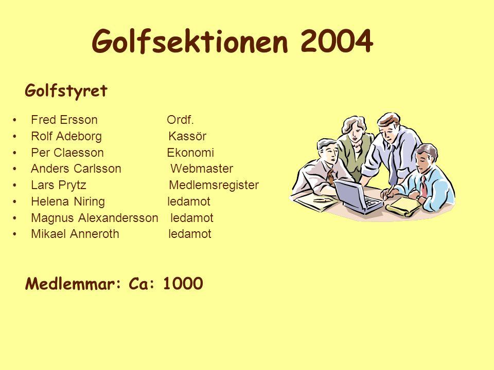 Golfsektionen 2004 Fred Ersson Ordf. Rolf Adeborg Kassör Per Claesson Ekonomi Anders Carlsson Webmaster Lars Prytz Medlemsregister Helena Niring ledam