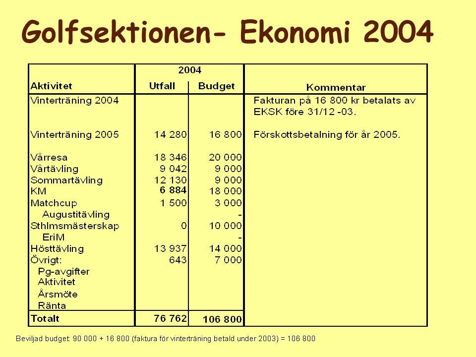 Ekonomi Spelrätter 2004 2004 Inkomster426 400382 000 Spelrätter period 1 (t o m 28/2) 320 000 321 000 Spelrätter period 2 (t o m 31/5)65 20054 000 X-tra spelrätter (fr o m 1/1)51 2007 000 Utgifter482 846467 750 Grönlunds, 870 000 Botkyrka, 4 47 380 Österåker, 8 vard, 4 helgd 159 000 Lindö Park, 4+ -- Täby, 2 xtra 15096 - Täby, 4 83 250 Wäsby, 4 vard 55 120 Huvudstadens/Lindö Park, 4 53 000 Årets över-/underskott-56 446-85 750 Kassabehållning vid året början128 900 Kassabehållning vid årets slut 72 454 43 150 (Bör ej understiga 50 000 - 80 000) Aktuellt utfallBudget
