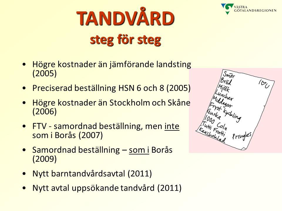 Högre kostnader än jämförande landsting (2005) Preciserad beställning HSN 6 och 8 (2005) Högre kostnader än Stockholm och Skåne (2006) FTV - samordnad beställning, men inte som i Borås (2007) Samordnad beställning – som i Borås (2009) Nytt barntandvårdsavtal (2011) Nytt avtal uppsökande tandvård (2011) TANDVÅRD steg för steg