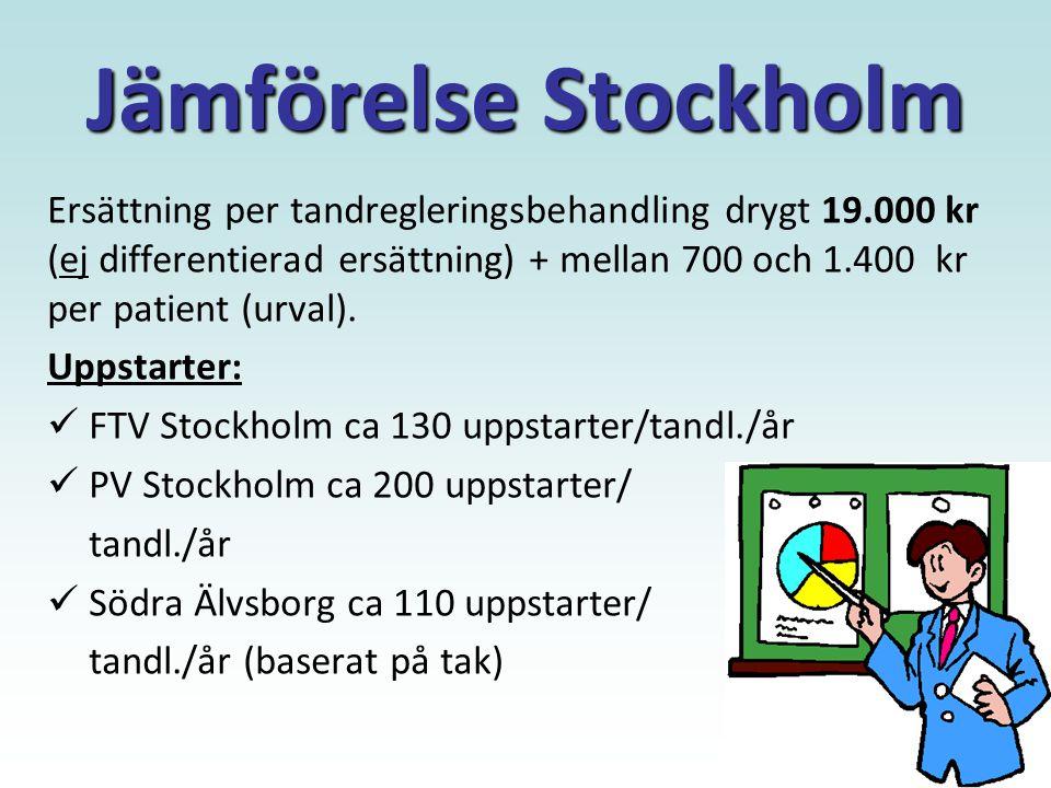 Jämförelse Stockholm Ersättning per tandregleringsbehandling drygt 19.000 kr (ej differentierad ersättning) + mellan 700 och 1.400 kr per patient (urval).