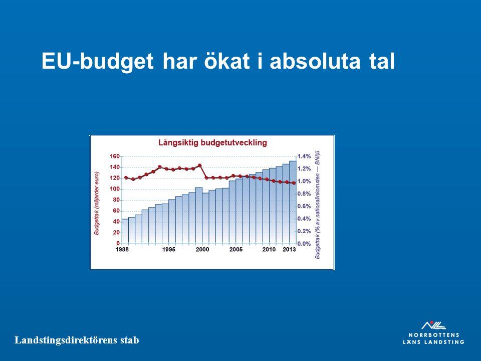 Landstingsdirektörens stab EU-budget har ökat i absoluta tal