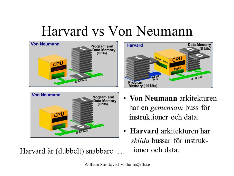 William Sandqvist william@kth.se Harvard vs Von Neumann Von Neumann arkitekturen har en gemensam buss för instruktioner och data.