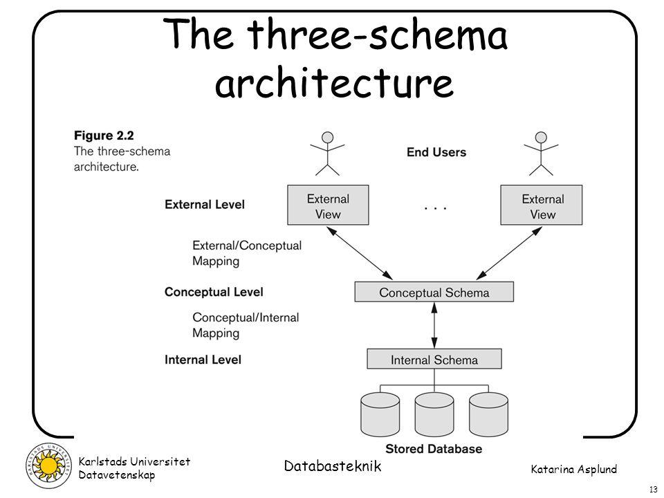 Katarina Asplund Karlstads Universitet Datavetenskap 13 Databasteknik The three-schema architecture