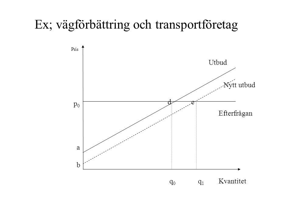 d c Nytt utbud Efterfrågan Utbud Pris p 0 a b q 0 q 1 Kvantitet Ex; vägförbättring och transportföretag