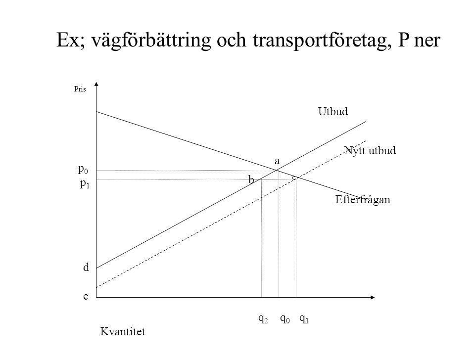 b c a Nytt utbud Efterfrågan Utbud Pris p 0 p 1 d e q 2 q 0 q 1 Kvantitet Ex; vägförbättring och transportföretag, P ner