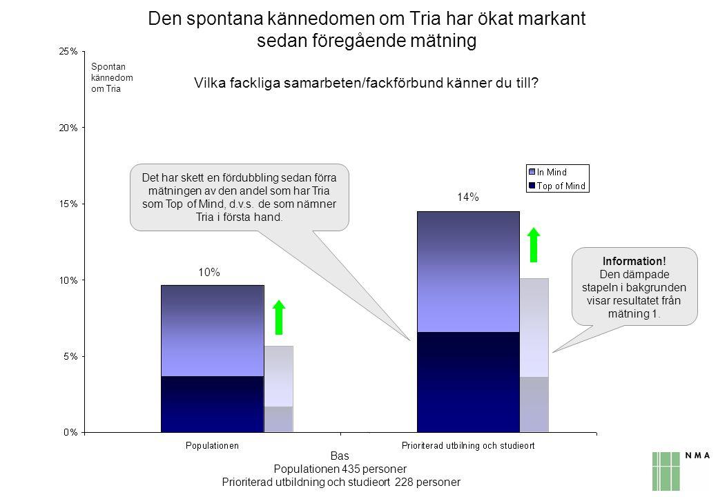 Spontan kännedom om Tria 10% 14% Den spontana kännedomen om Tria har ökat markant sedan föregående mätning Vilka fackliga samarbeten/fackförbund känne