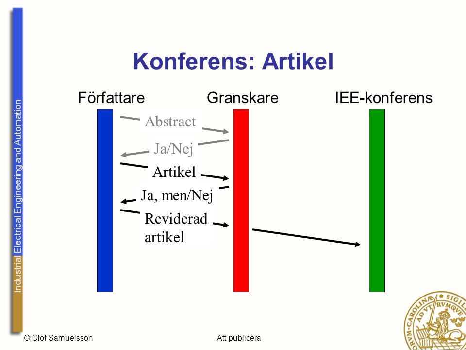 Industrial Electrical Engineering and Automation © Olof SamuelssonAtt publicera Konferens: Artikel FörfattareGranskareIEE-konferens Abstract Ja/Nej Artikel Ja, men/Nej Reviderad artikel