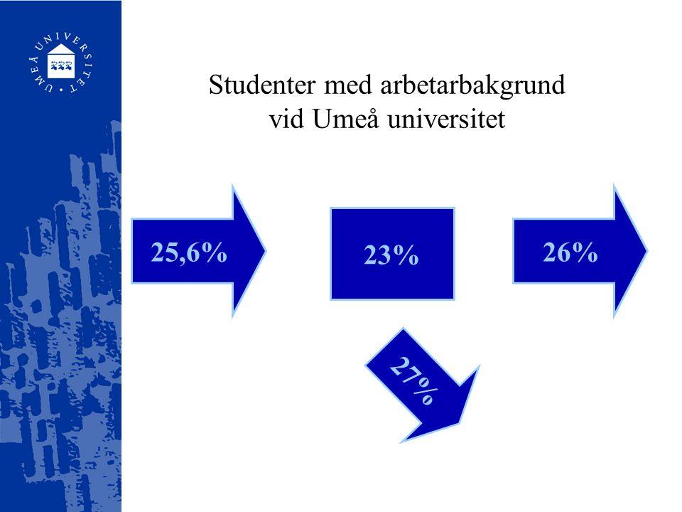 Studenter med arbetarbakgrund vid Umeå universitet 25,6%26% 23% 27%