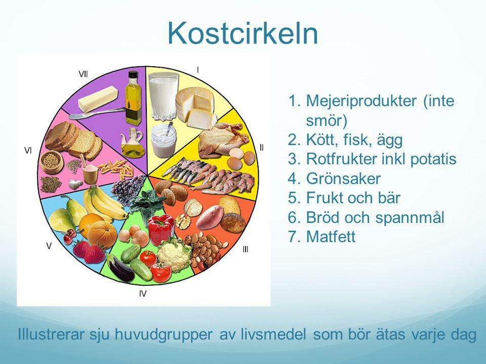 Kostcirkeln 1.Mejeriprodukter (inte smör) 2.Kött, fisk, ägg 3.Rotfrukter inkl potatis 4.Grönsaker 5.Frukt och bär 6.Bröd och spannmål 7.Matfett Illust
