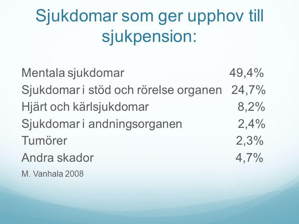 Sjukdomar som förorsakar dödsfall: Kranskärlsjukdomar24,6% Cancersjukdomar22,2% Övriga blodkärlssjukdomar16,8% Sjukdomar i nervsystemet och sinnen5,9% Sjukdomar i matsmältningskanalen5,2% Demens5,1% Lungsjukdomar5,0% Olycksfall och våldsoffer9,0% Mauno Vanhala 2008