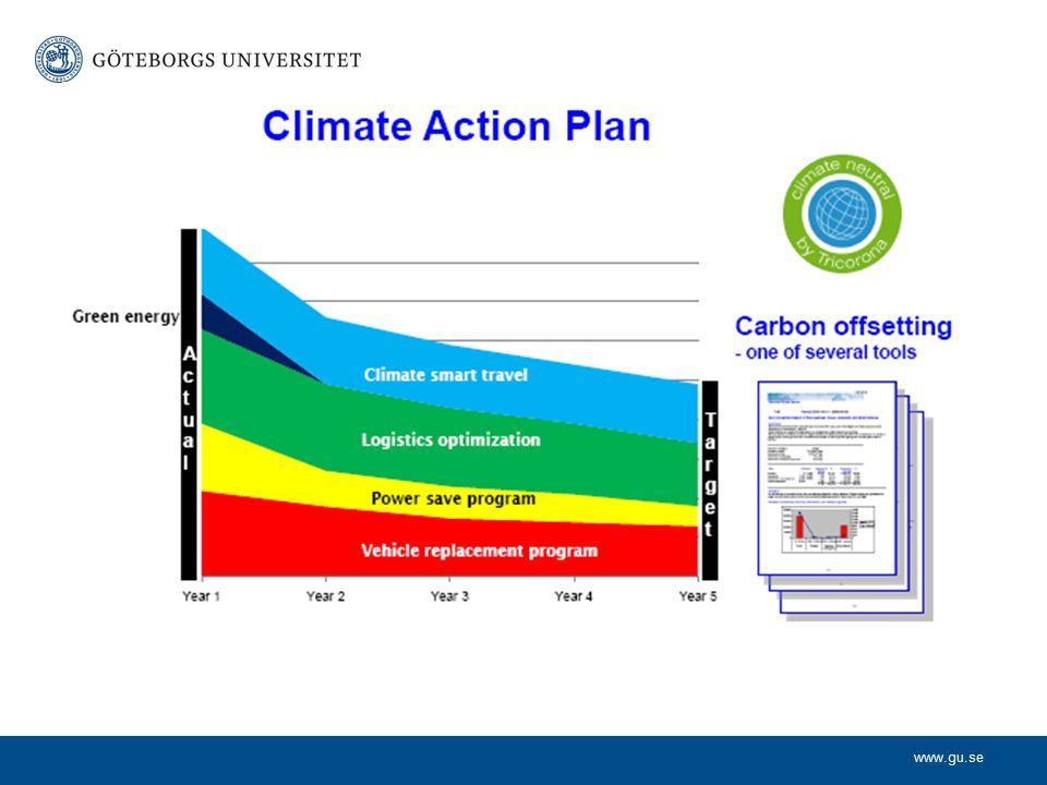 Källa NVV globala CO2 utsläpp (år?)