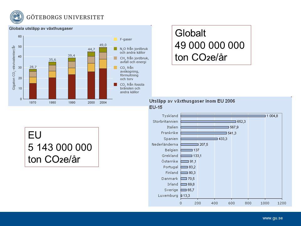 www.gu.se År 2007 släppte vi i Sverige ut 65,4 miljoner ton växthusgaser (räknat som koldioxidekvivalenter, CO 2 e).