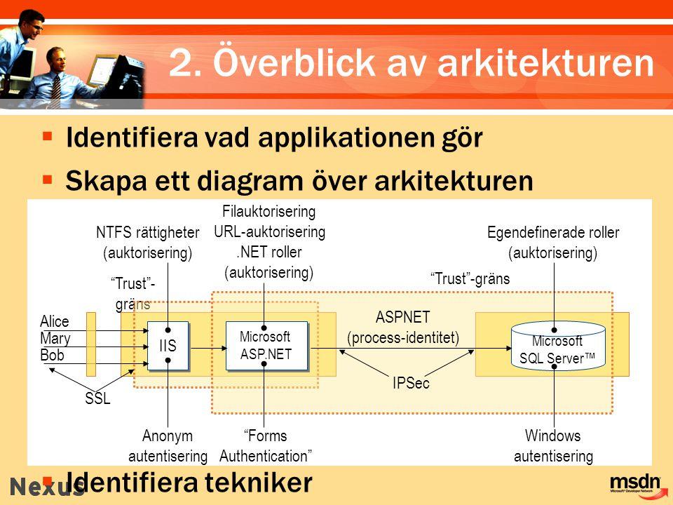 2. Överblick av arkitekturen  Identifiera vad applikationen gör  Skapa ett diagram över arkitekturen  Identifiera tekniker NTFS rättigheter (auktor